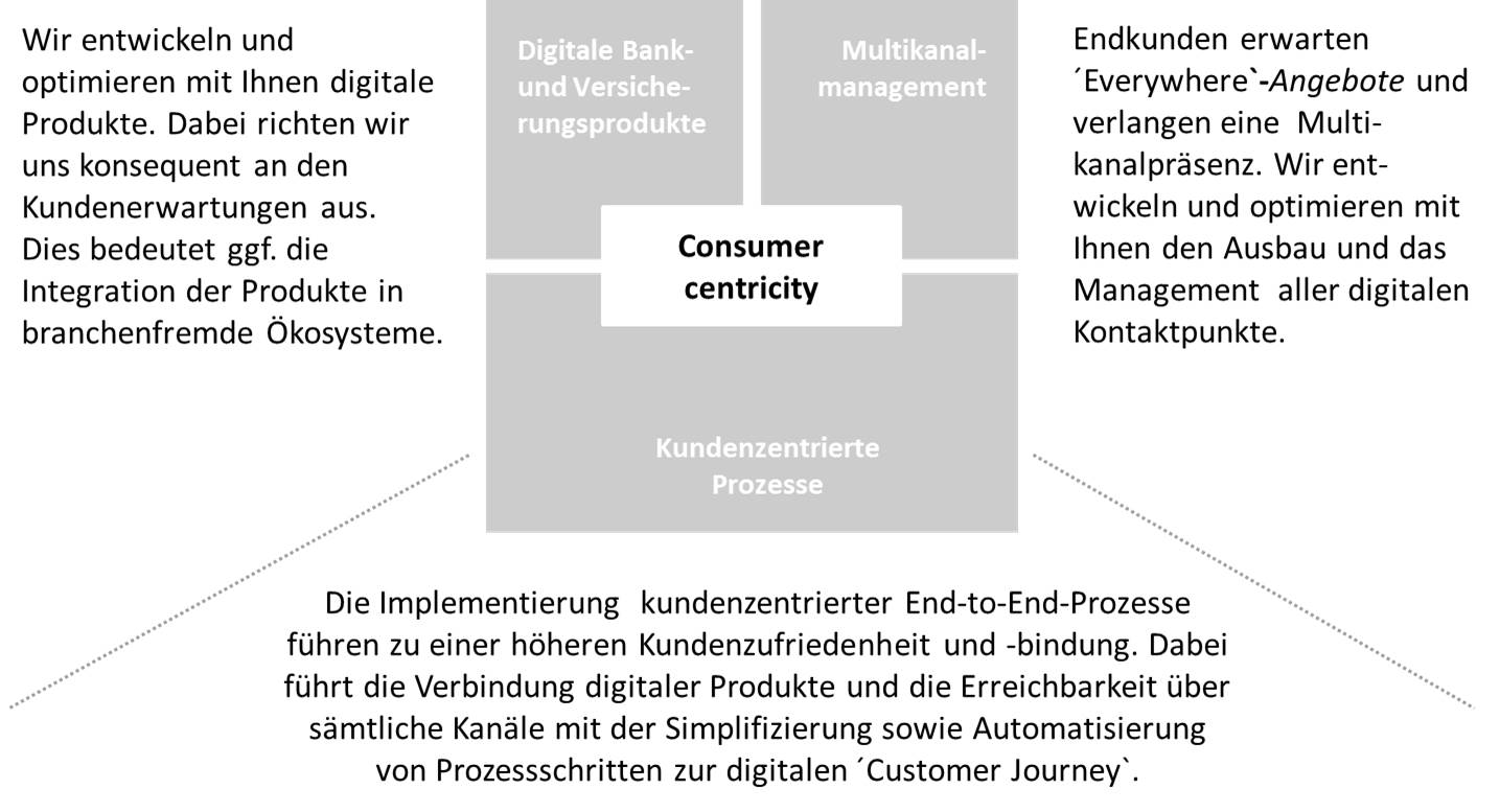 Consumer centricity